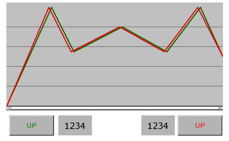 Delta HMI Historical Trend Graph